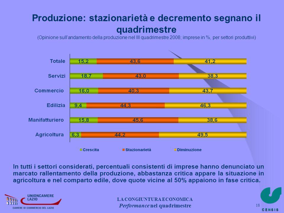 C E N S I S 18 Produzione: stazionarietà e decremento segnano il quadrimestre (Opinione sullandamento della produzione nel III quadrimestre 2008; impr