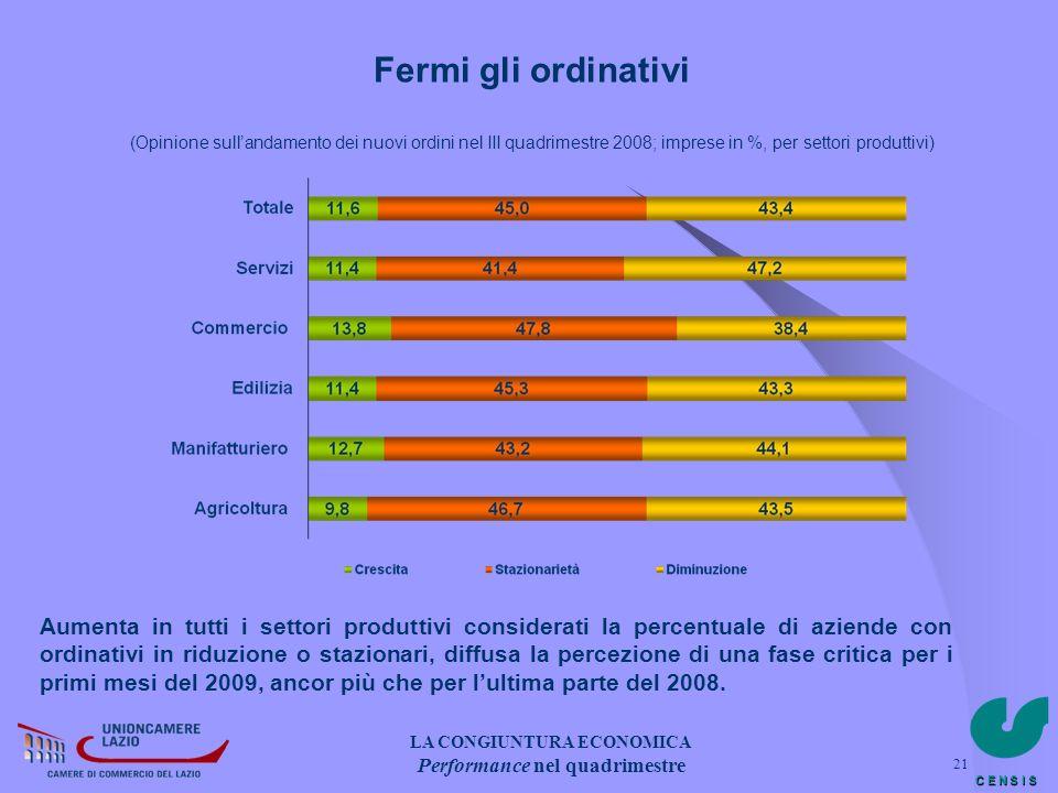 C E N S I S 21 Fermi gli ordinativi (Opinione sullandamento dei nuovi ordini nel III quadrimestre 2008; imprese in %, per settori produttivi) Aumenta