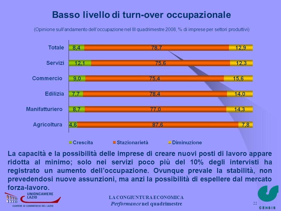 C E N S I S 22 Basso livello di turn-over occupazionale (Opinione sullandamento delloccupazione nel III quadrimestre 2008, % di imprese per settori pr