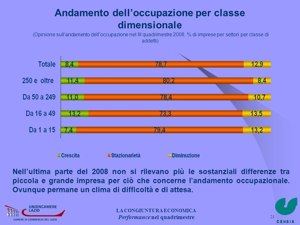 C E N S I S 23 Andamento delloccupazione per classe dimensionale (Opinione sullandamento delloccupazione nel III quadrimestre 2008, % di imprese per s