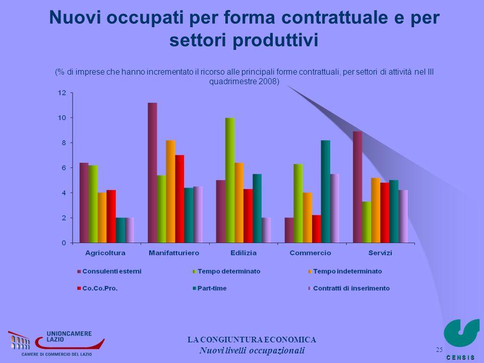 C E N S I S 25 Nuovi occupati per forma contrattuale e per settori produttivi (% di imprese che hanno incrementato il ricorso alle principali forme co