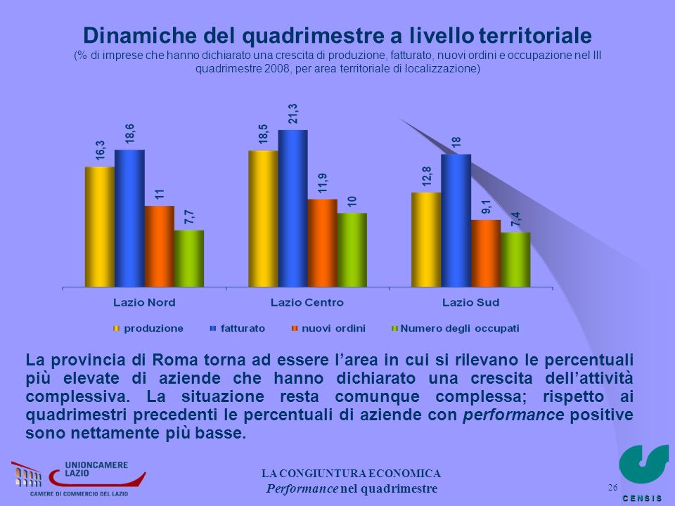 C E N S I S 26 Dinamiche del quadrimestre a livello territoriale (% di imprese che hanno dichiarato una crescita di produzione, fatturato, nuovi ordin