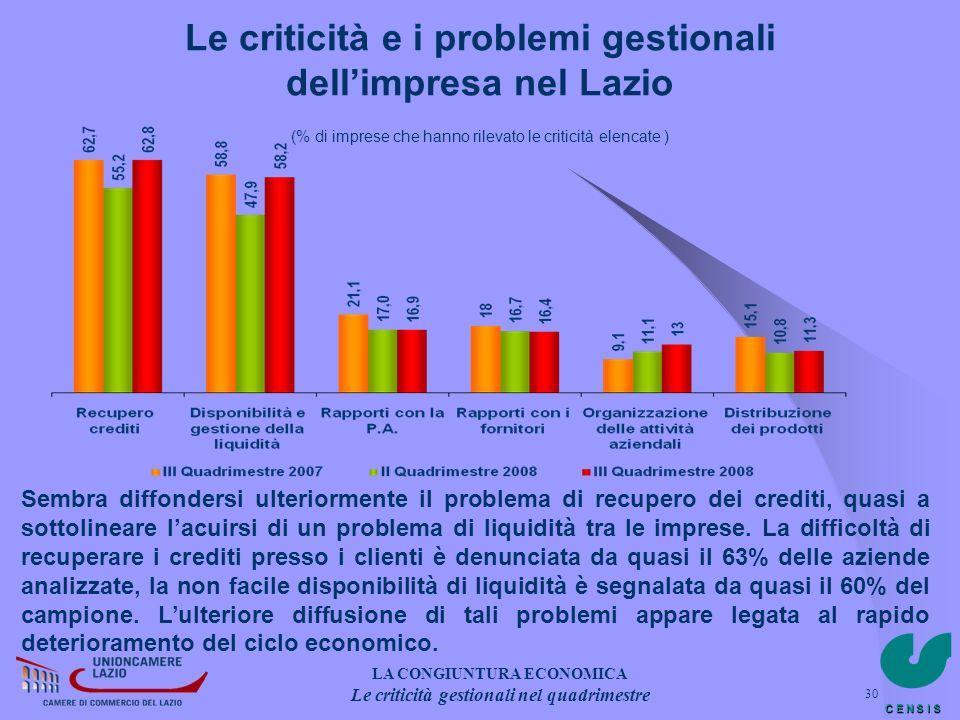 C E N S I S 30 Le criticità e i problemi gestionali dellimpresa nel Lazio (% di imprese che hanno rilevato le criticità elencate ) Sembra diffondersi