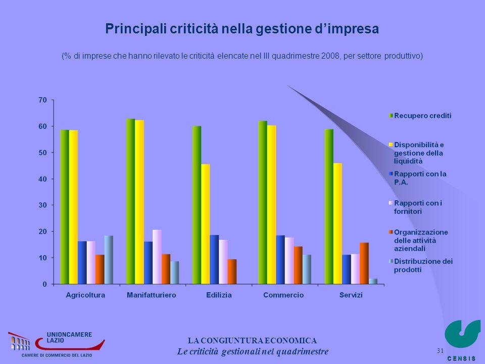 C E N S I S 31 Principali criticità nella gestione dimpresa (% di imprese che hanno rilevato le criticità elencate nel III quadrimestre 2008, per sett