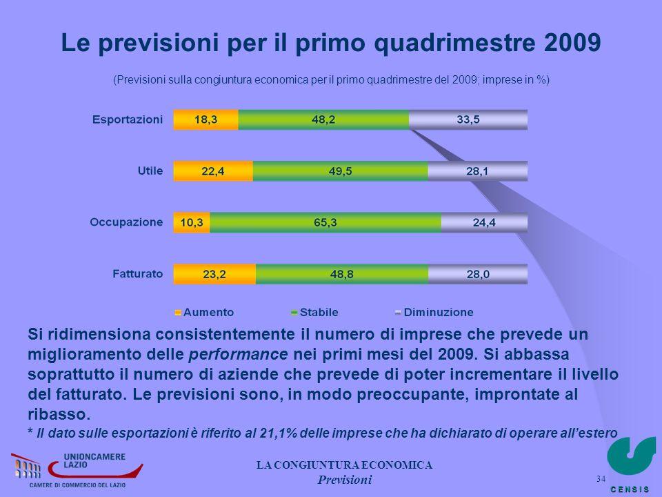 C E N S I S 34 Le previsioni per il primo quadrimestre 2009 (Previsioni sulla congiuntura economica per il primo quadrimestre del 2009; imprese in %)