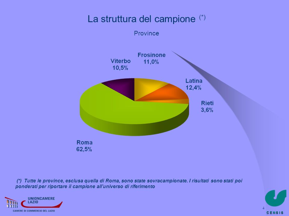 C E N S I S 4 La struttura del campione (*) Province (*) Tutte le province, esclusa quella di Roma, sono state sovracampionate. I risultati sono stati