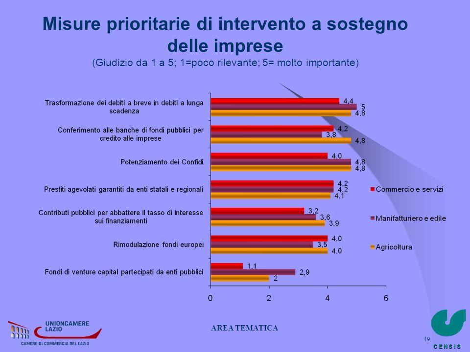 C E N S I S 49 Misure prioritarie di intervento a sostegno delle imprese (Giudizio da 1 a 5; 1=poco rilevante; 5= molto importante) AREA TEMATICA
