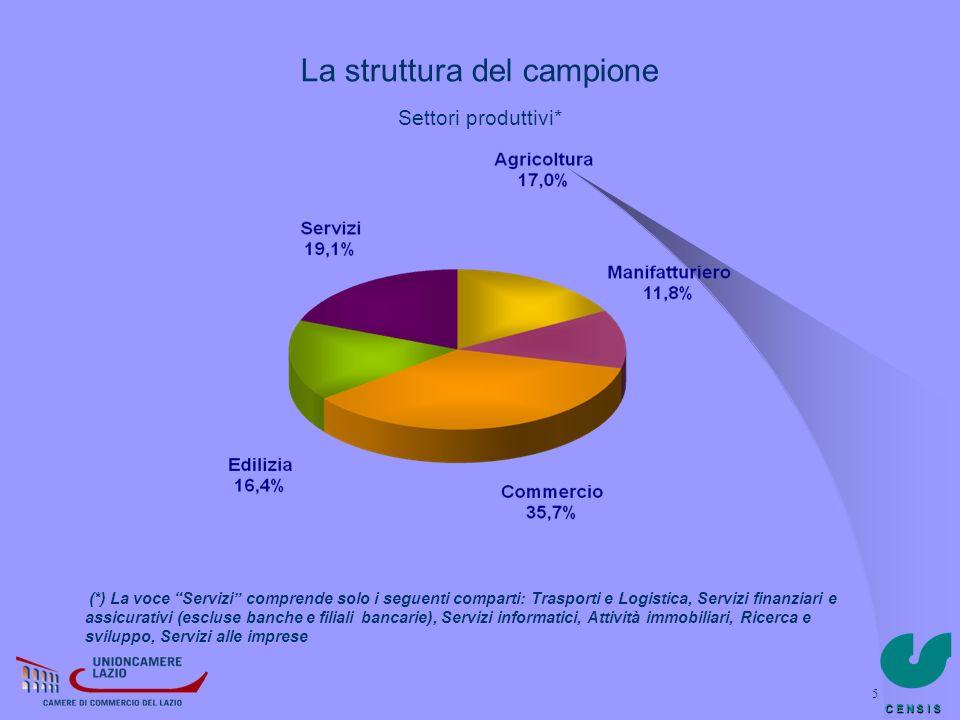 C E N S I S 5 La struttura del campione Settori produttivi* (*) La voce Servizi comprende solo i seguenti comparti: Trasporti e Logistica, Servizi fin