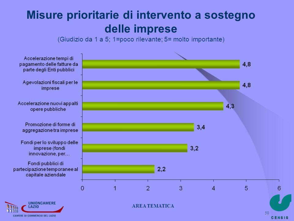 C E N S I S 50 Misure prioritarie di intervento a sostegno delle imprese (Giudizio da 1 a 5; 1=poco rilevante; 5= molto importante) AREA TEMATICA