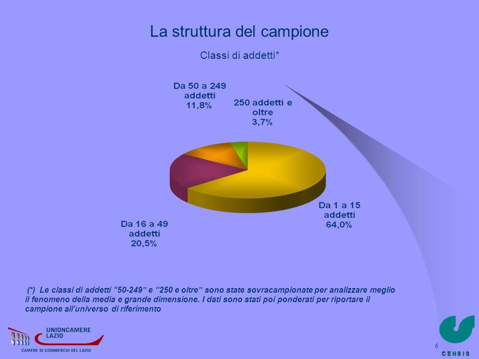 C E N S I S 37 Nelle previsioni sullandamento del fatturato e delloccupazione non si rilevano sostanziali differenze a livello territoriale: ovunque previsioni al ribasso Aspettative sullandamento del FATTURATO nel primo quadrimestre 2009 (imprese in %) Aspettative sullandamento dellOCCUPAZIONE nel primo quadrimestre 2009 (imprese in %) LA CONGIUNTURA ECONOMICA Previsioni LA CONGIUNTURA ECONOMICA Previsioni