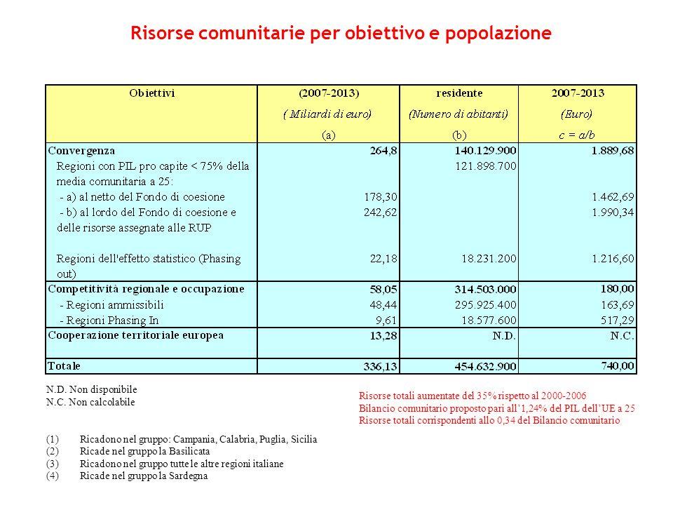 Risorse comunitarie per obiettivo e popolazione N.D. Non disponibile N.C. Non calcolabile (1)Ricadono nel gruppo: Campania, Calabria, Puglia, Sicilia