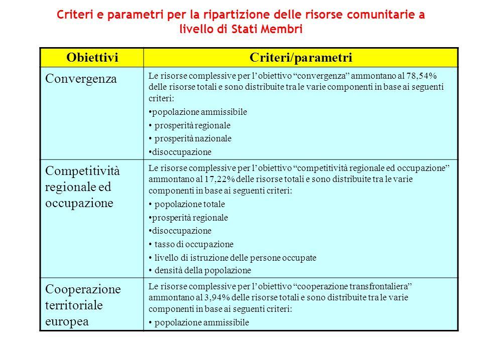 Criteri e parametri per la ripartizione delle risorse comunitarie a livello di Stati Membri ObiettiviCriteri/parametri Convergenza Le risorse compless