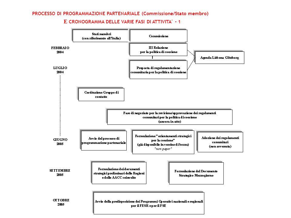 PROCESSO DI PROGRAMMAZIONE PARTENARIALE (Commissione/Stato membro) E CRONOGRAMMA DELLE VARIE FASI DI ATTIVITA' - 1 pp