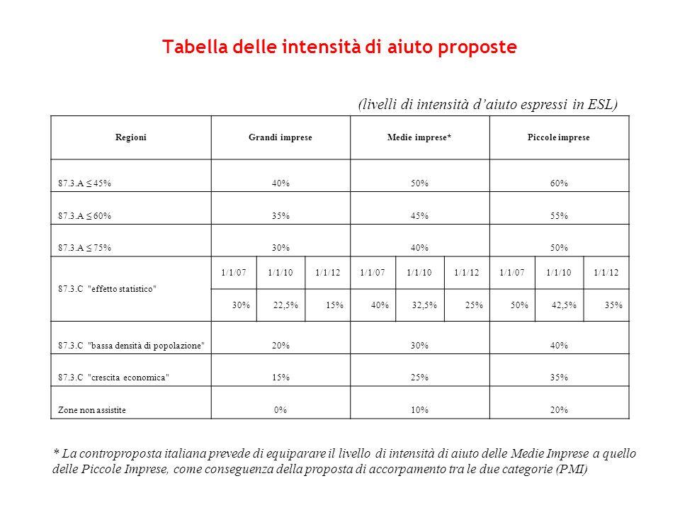 Tabella delle intensità di aiuto proposte RegioniGrandi impreseMedie imprese*Piccole imprese 87.3.A 45%40%50%60% 87.3.A 60%35%45%55% 87.3.A 75%30%40%5