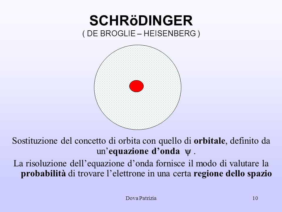 Dova Patrizia10 SCHRöDINGER ( DE BROGLIE – HEISENBERG ) Sostituzione del concetto di orbita con quello di orbitale, definito da unequazione donda. La