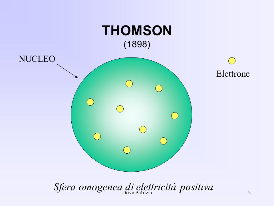 Dova Patrizia2 THOMSON (1898) NUCLEO Sfera omogenea di elettricità positiva Elettrone