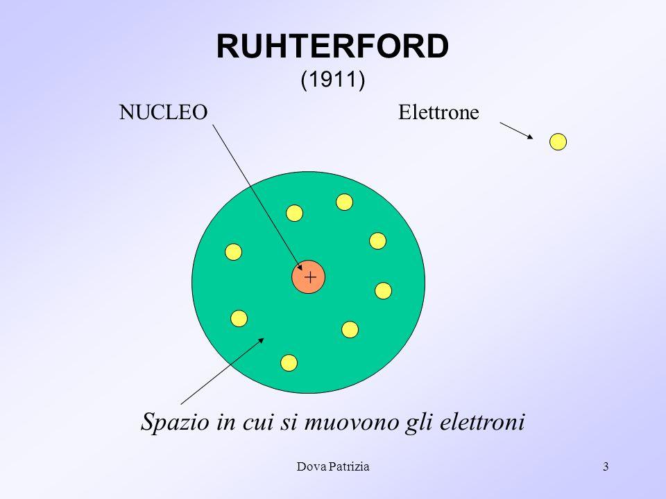 Dova Patrizia3 Elettrone + NUCLEO Spazio in cui si muovono gli elettroni RUHTERFORD (1911)