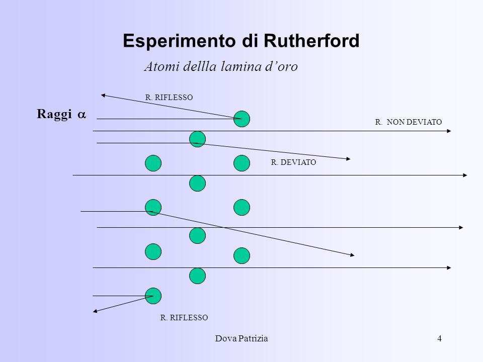 Dova Patrizia4 Esperimento di Rutherford Atomi dellla lamina doro Raggi R. RIFLESSO R. NON DEVIATO R. DEVIATO R. RIFLESSO