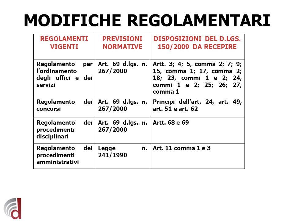 MODIFICHE REGOLAMENTARI REGOLAMENTI VIGENTI PREVISIONI NORMATIVE DISPOSIZIONI DEL D.LGS. 150/2009 DA RECEPIRE Regolamento per lordinamento degli uffic