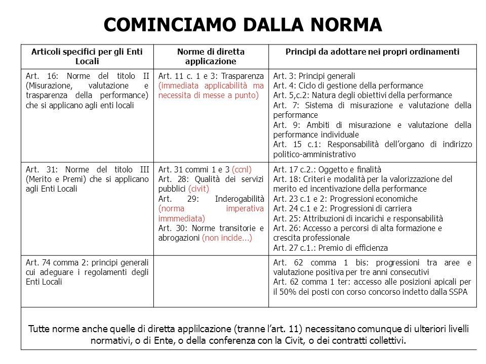 Articoli specifici per gli Enti Locali Norme di diretta applicazione Principi da adottare nei propri ordinamenti Art. 16: Norme del titolo II (Misuraz