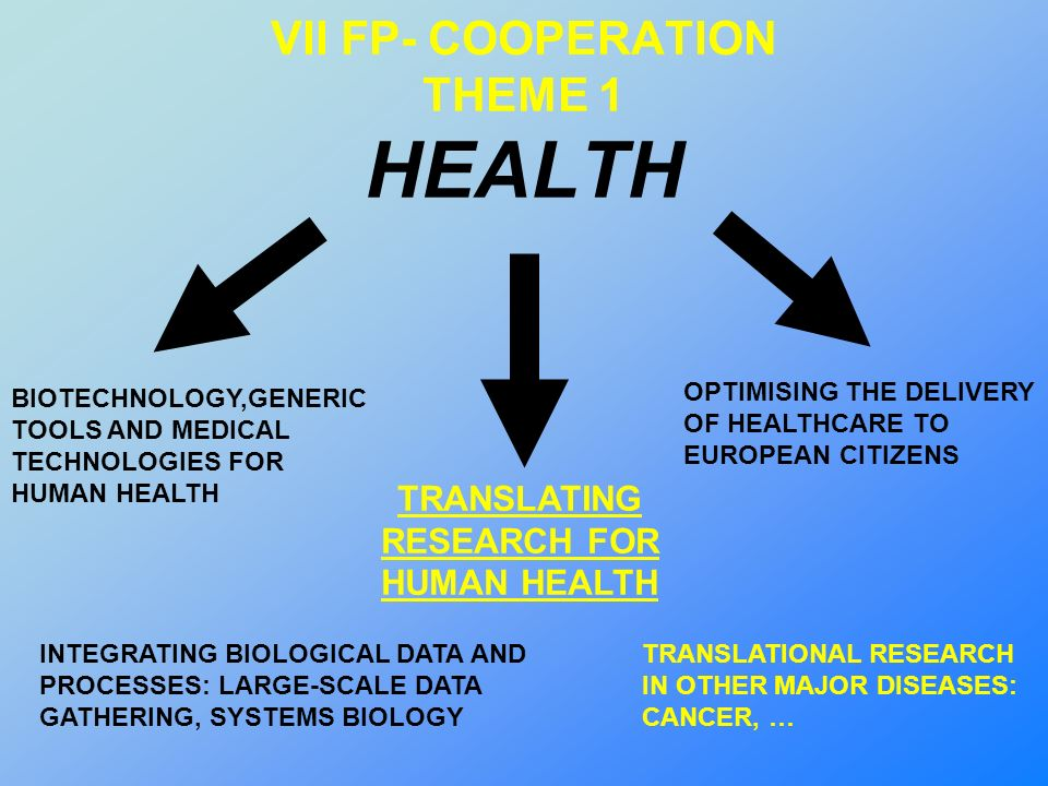 VII FP- COOPERATION THEME 1 HEALTH BIOTECHNOLOGY,GENERIC TOOLS AND MEDICAL TECHNOLOGIES FOR HUMAN HEALTH TRANSLATING RESEARCH FOR HUMAN HEALTH OPTIMISING THE DELIVERY OF HEALTHCARE TO EUROPEAN CITIZENS INTEGRATING BIOLOGICAL DATA AND PROCESSES: LARGE-SCALE DATA GATHERING, SYSTEMS BIOLOGY TRANSLATIONAL RESEARCH IN OTHER MAJOR DISEASES: CANCER, …