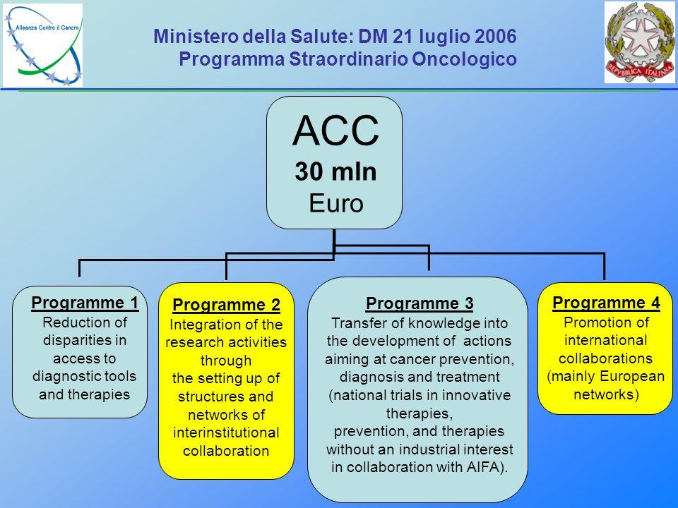 Ministero della Salute: DM 21 luglio 2006 Programma Straordinario Oncologico ACC 30 mln Euro Programme 1 Reduction of disparities in access to diagnos