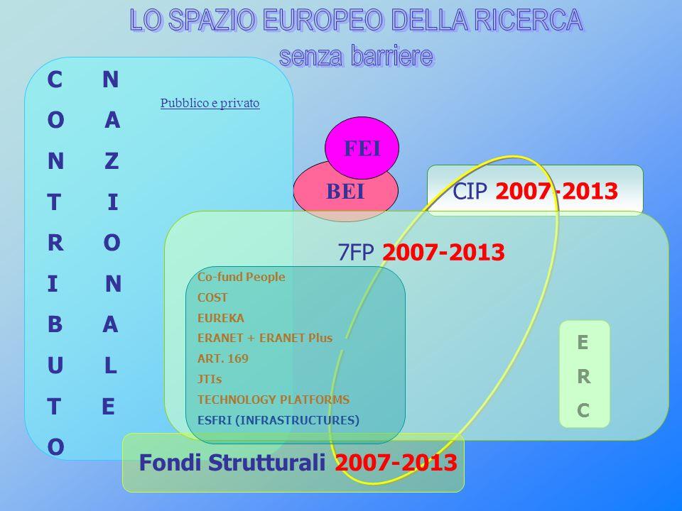 CIP 2007-2013 BEI FEI C N O A N Z T I R O I N B A U L T E O ERCERC 7FP 2007-2013 Co-fund People COST EUREKA ERANET + ERANET Plus ART. 169 JTIs TECHNOL