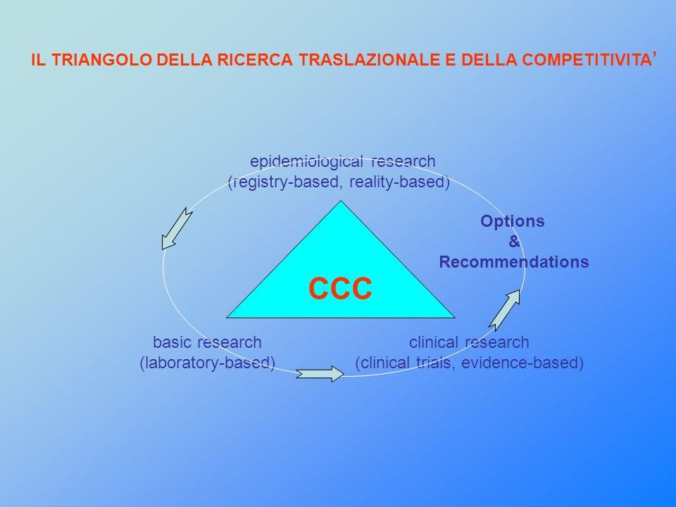IL TRIANGOLO DELLA RICERCA TRASLAZIONALE E DELLA COMPETITIVITA epidemiological research (registry-based, reality-based) CCC basic research (laboratory