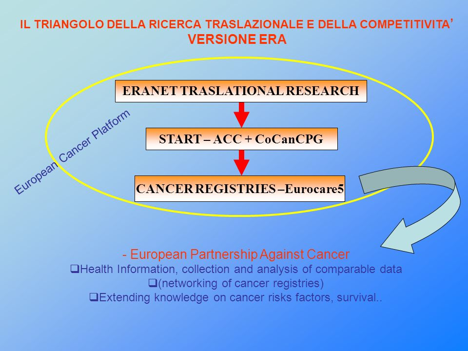START – ACC + CoCanCPG CANCER REGISTRIES –Eurocare5 - European Partnership Against Cancer Health Information, collection and analysis of comparable data (networking of cancer registries) Extending knowledge on cancer risks factors, survival..