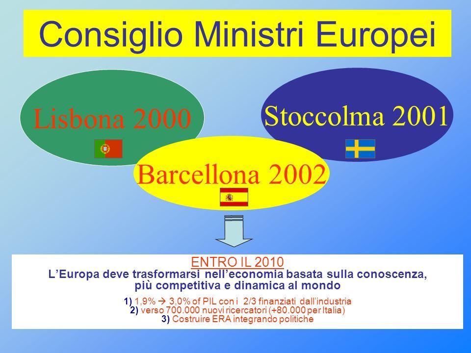 Consiglio Ministri Europei ENTRO IL 2010 LEuropa deve trasformarsi nelleconomia basata sulla conoscenza, più competitiva e dinamica al mondo 1) 1,9% 3,0% of PIL con i 2/3 finanziati dallindustria 2) verso 700.000 nuovi ricercatori (+80.000 per Italia) 3) Costruire ERA integrando politiche Lisbona 2000 Stoccolma 2001 Barcellona 2002