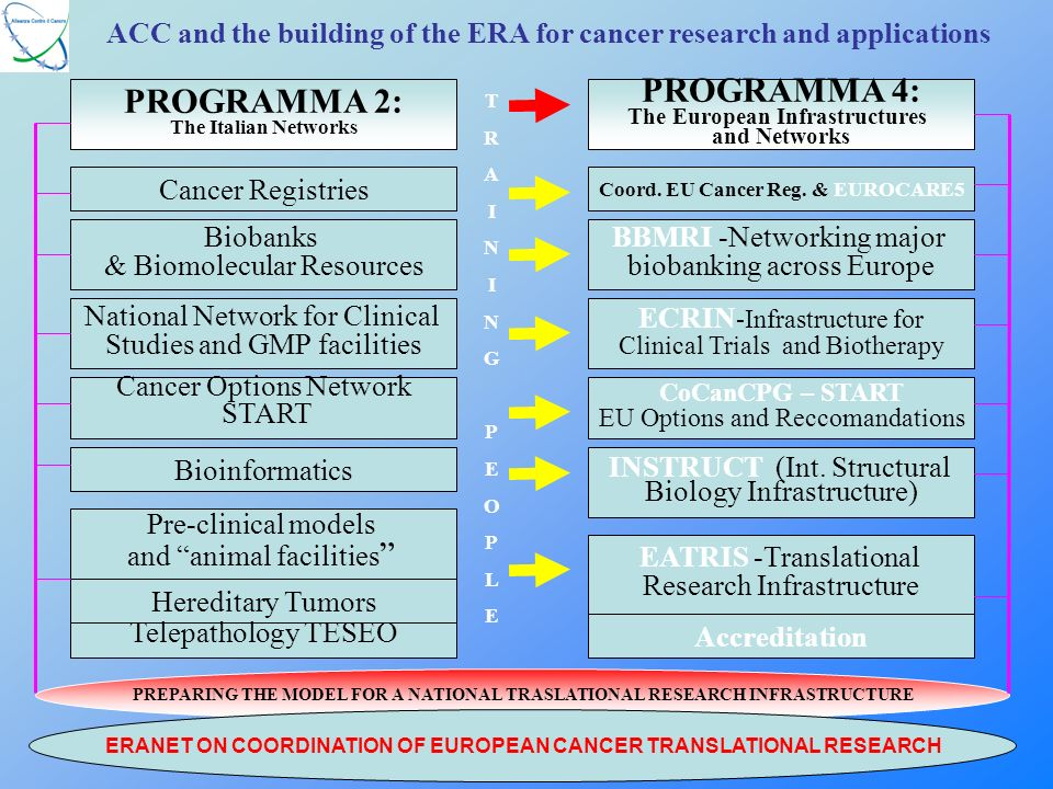 ACC and the building of the ERA for cancer research and applications Cancer Registries Biobanks & Biomolecular Resources National Network for Clinical Studies and GMP facilities Cancer Options Network START PROGRAMMA 4: The European Infrastructures and Networks Coord.