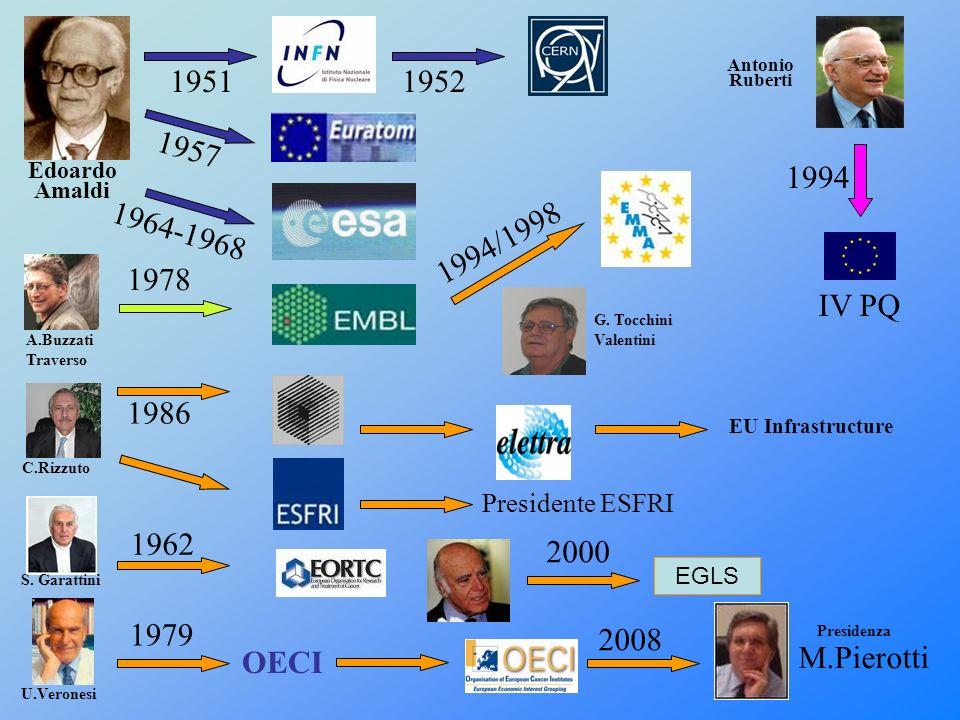 1952 1964-1968 1951 1986 1994/1998 1957 1994 IV PQ 1978 EU Infrastructure Presidente ESFRI Antonio Ruberti G. Tocchini Valentini C.Rizzuto Edoardo Ama