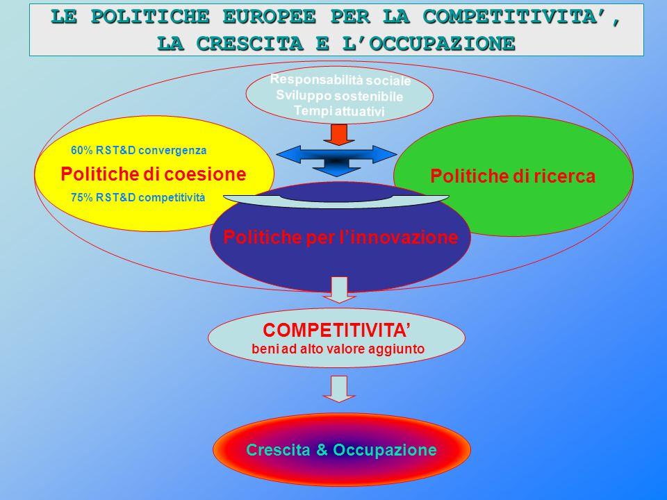 Politiche di coesione Politiche di ricerca Politiche per linnovazione COMPETITIVITA beni ad alto valore aggiunto LE POLITICHE EUROPEE PER LA COMPETITIVITA, LA CRESCITA E LOCCUPAZIONE Crescita & Occupazione Responsabilità sociale Sviluppo sostenibile Tempi attuativi 60% RST&D convergenza 75% RST&D competitività