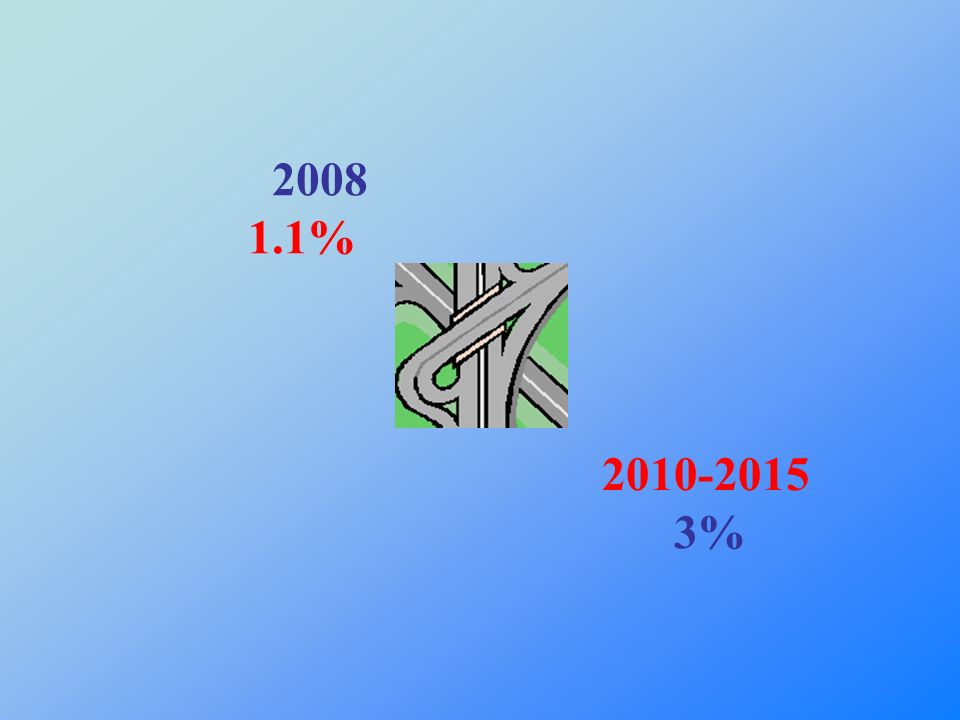 2008 1.1% 2010-2015 3%