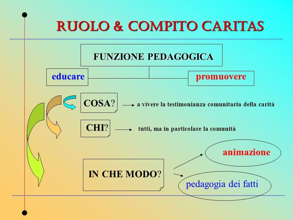 ruolo & compito caritas educarepromuovere FUNZIONE PEDAGOGICA COSA.