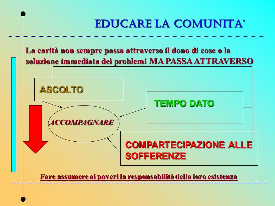 EDUCARE LA COMUNITA La carità non sempre passa attraverso il dono di cose o la soluzione immediata dei problemi MA PASSA ATTRAVERSO ASCOLTO TEMPO DATO