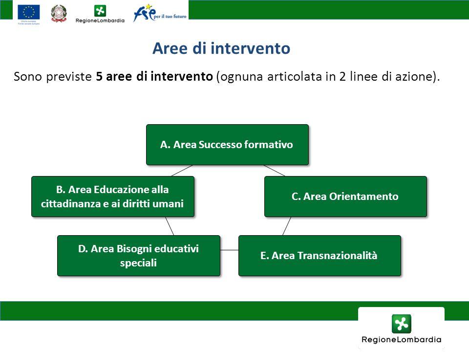 Sono previste 5 aree di intervento (ognuna articolata in 2 linee di azione). Aree di intervento A. Area Successo formativo B. Area Educazione alla cit