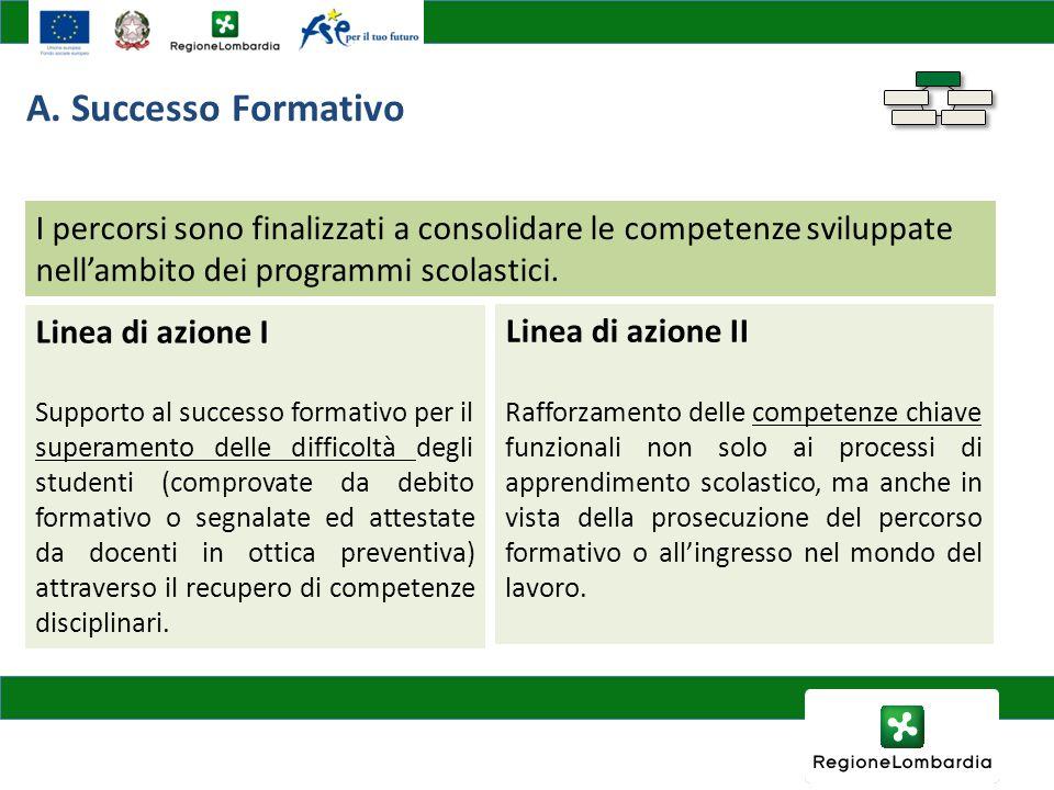 I percorsi sono finalizzati a consolidare le competenze sviluppate nellambito dei programmi scolastici. Linea di azione I Supporto al successo formati