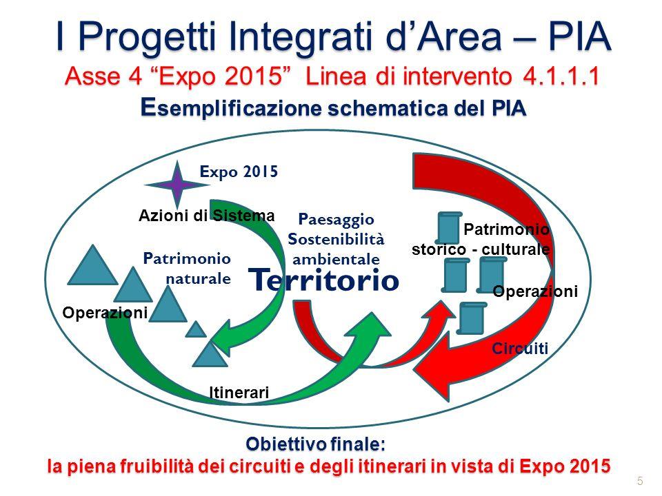 I Progetti Integrati dArea – PIA Asse 4 Expo 2015 Linea di intervento 4.1.1.1 E semplificazione schematica del PIA 5 Territorio Expo 2015 Circuiti Iti