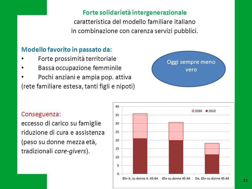 11 Forte solidarietà intergenerazionale caratteristica del modello familiare italiano in combinazione con carenza servizi pubblici. Modello favorito i