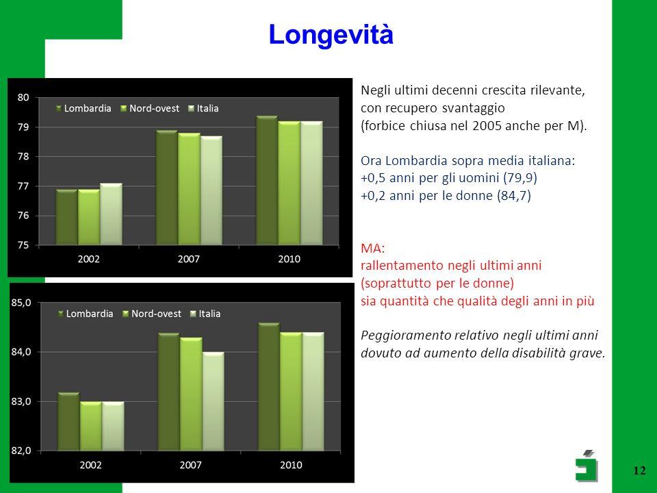12 Longevità Negli ultimi decenni crescita rilevante, con recupero svantaggio (forbice chiusa nel 2005 anche per M). Ora Lombardia sopra media italian