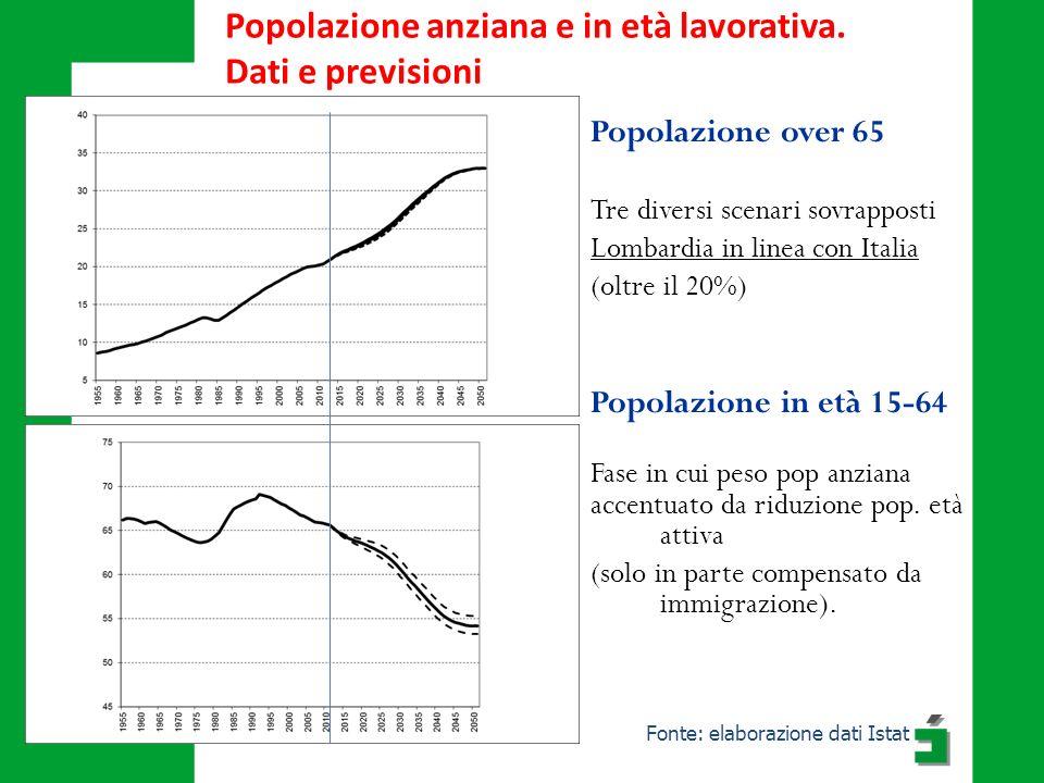Popolazione anziana e in età lavorativa. Dati e previsioni Fonte: elaborazione dati Istat Popolazione over 65 Tre diversi scenari sovrapposti Lombardi