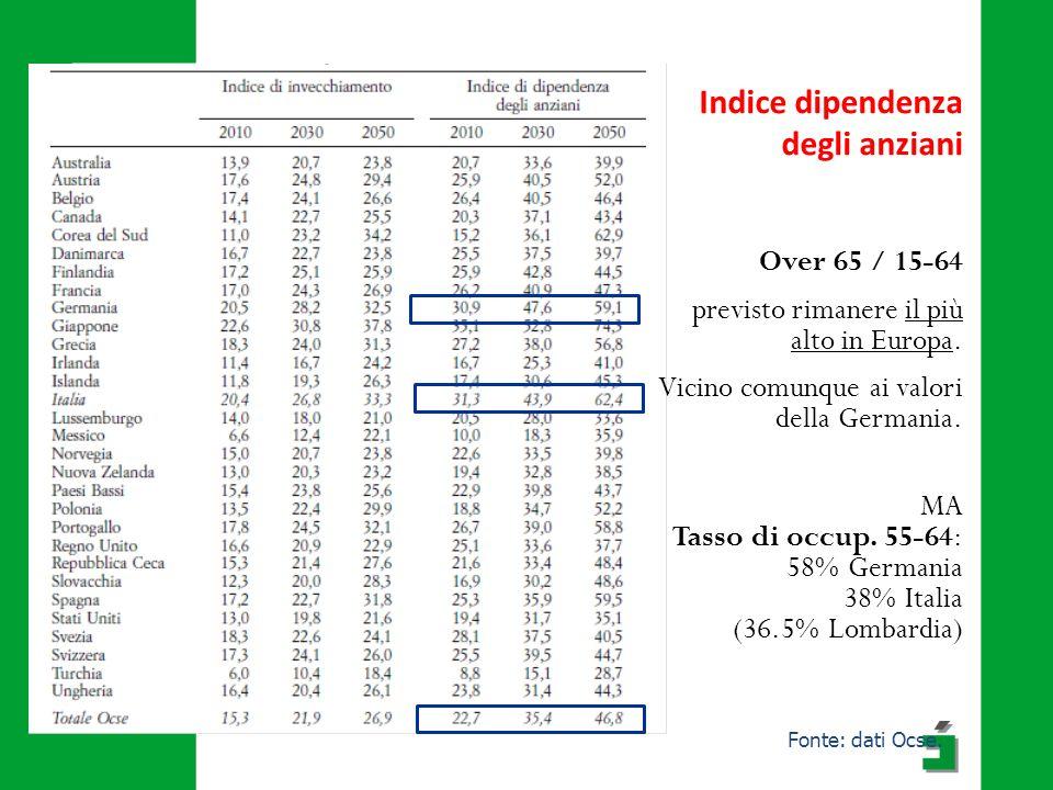 Indice dipendenza degli anziani Over 65 / 15-64 previsto rimanere il più alto in Europa.