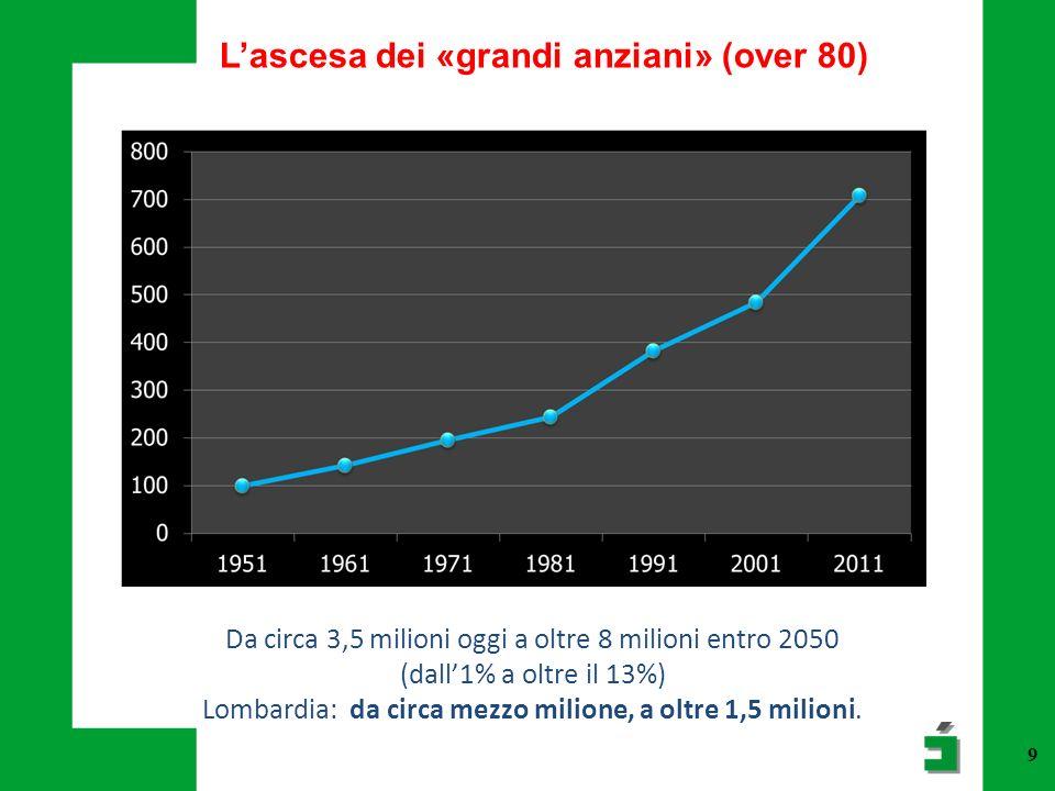 9 Lascesa dei «grandi anziani» (over 80) Da circa 3,5 milioni oggi a oltre 8 milioni entro 2050 (dall1% a oltre il 13%) Lombardia: da circa mezzo mili