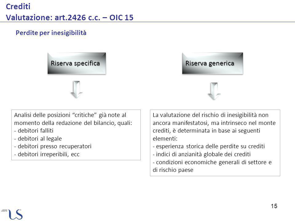 15 Crediti Valutazione: art.2426 c.c.