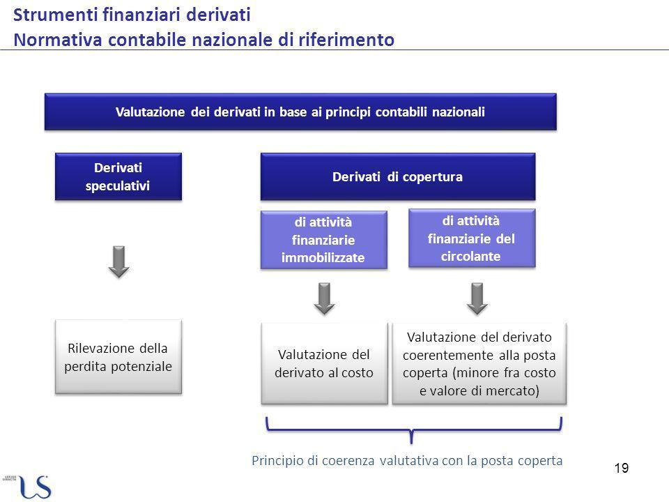 19 Strumenti finanziari derivati Normativa contabile nazionale di riferimento Derivati speculativi Derivati di copertura Valutazione dei derivati in b