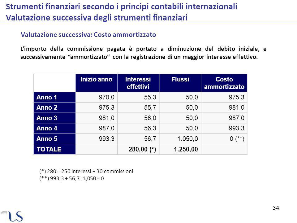 34 Strumenti finanziari secondo i principi contabili internazionali Valutazione successiva degli strumenti finanziari Valutazione successiva: Costo am