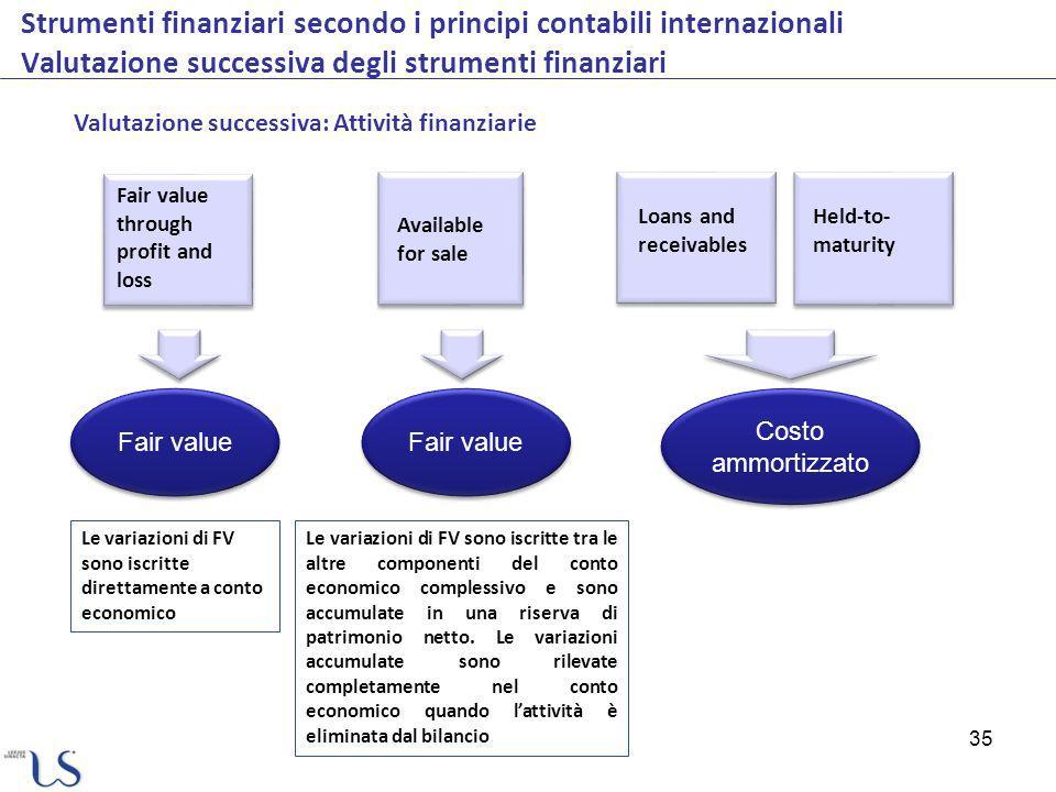 35 Strumenti finanziari secondo i principi contabili internazionali Valutazione successiva degli strumenti finanziari Valutazione successiva: Attività
