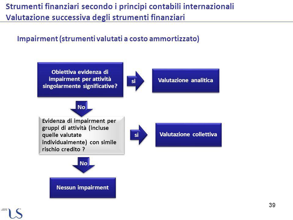 39 Strumenti finanziari secondo i principi contabili internazionali Valutazione successiva degli strumenti finanziari Impairment (strumenti valutati a costo ammortizzato) Valutazione analitica Obiettiva evidenza di impairment per attività singolarmente significative.