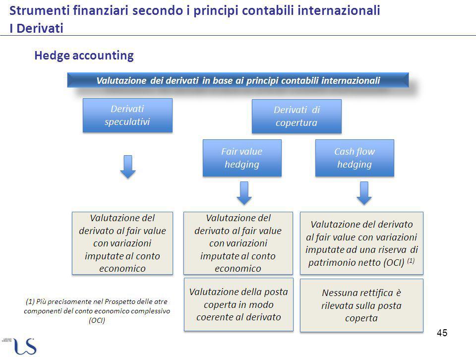 45 Strumenti finanziari secondo i principi contabili internazionali I Derivati Hedge accounting
